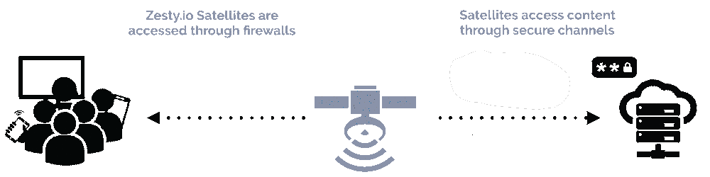 Enterprise Level Security diagram