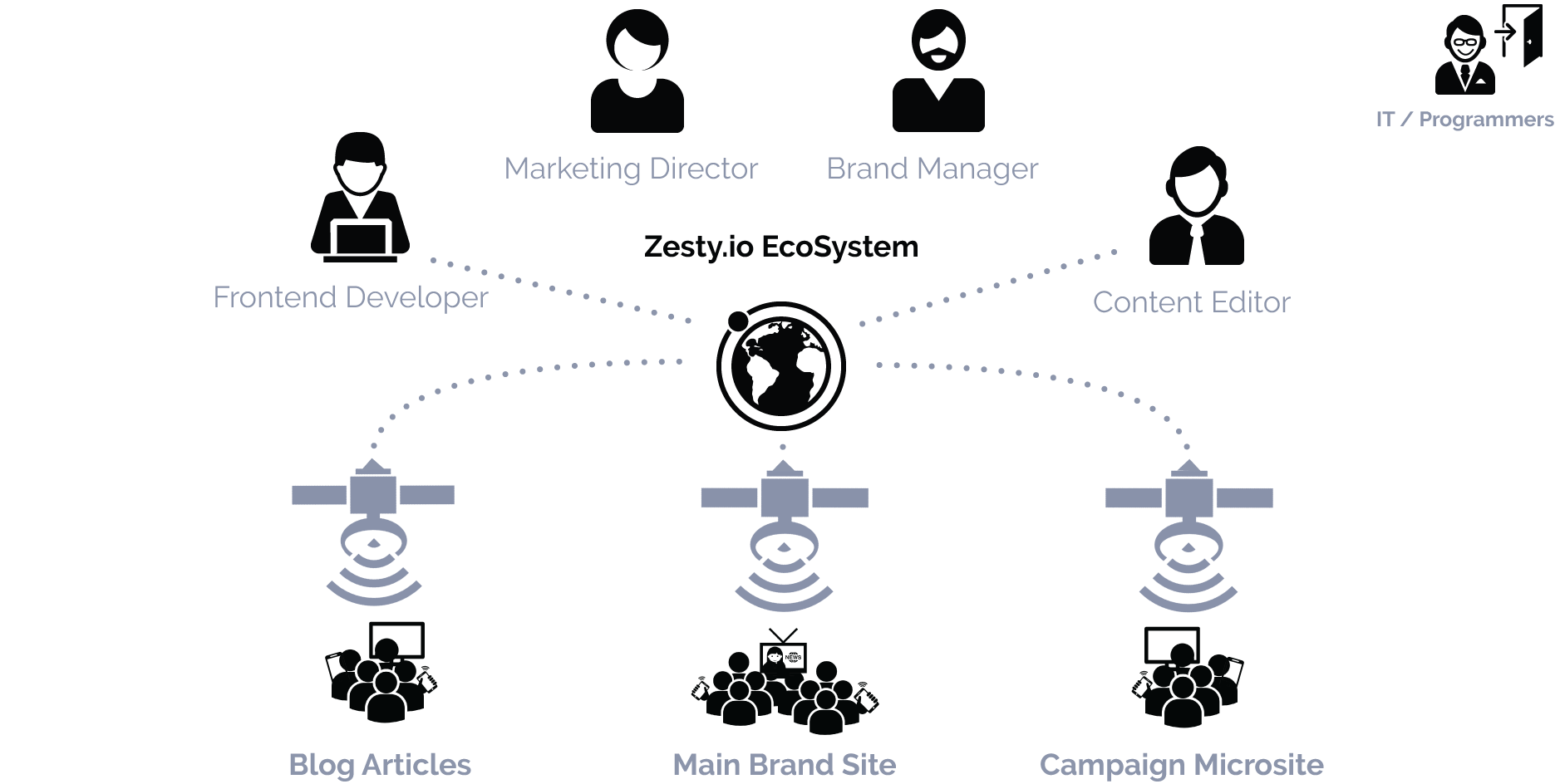 Multisite Management for<br> Organizations and Brands diagram