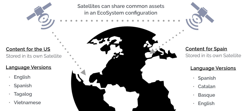 Multilingual Content diagram